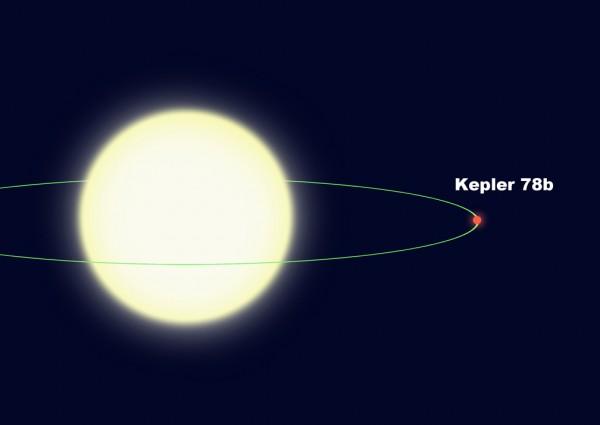 l'orbita di Kepler-78b