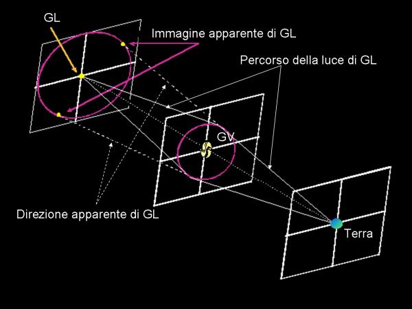 lente gravitazionale