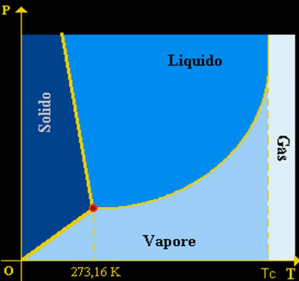 diagramma di fase dell'acqua