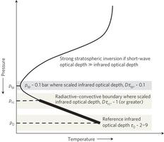 modello inversione termica