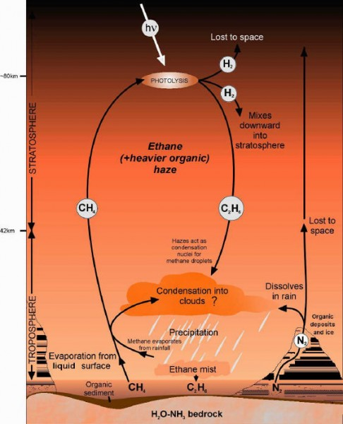 ciclo metano