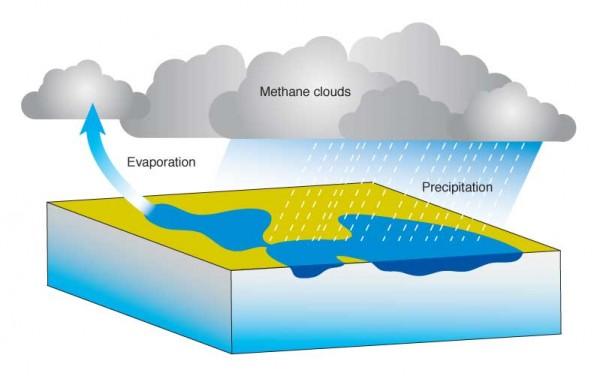 ciclo del metano