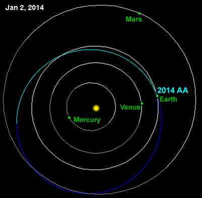 l'orbita di 2014 AA