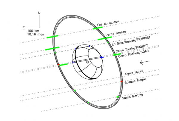 il sistema di anelli
