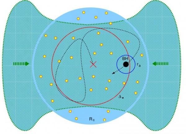 Un piccolo buco nero stellare va alla ricerca disperata di cibo, zigzagando in un ammasso stellare. Il gas denso e freddo cade verso il centro dell'ammasso dove il buco nero lo aspetta muovendosi in modo erratico sfruttando la gravità delle compagne ancora vive e vegete. Una vera e propria balena che setaccia l'oceano ingoiando il plancton. Fonte: Weizmann Institute of Science