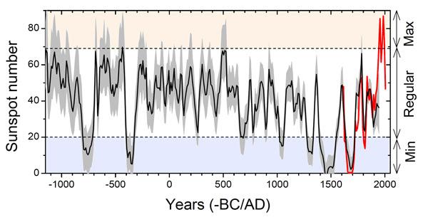Ricostruzione della media decennale del numero di macchie nel periodo 1150 a.C – 1950 d.C. L'intervallo di confidenza, pari al 95%, è indicato dalla banda grigio chiara. La linea rossa si riferisce all'osservazione diretta. Fonte: Usoskin et al.