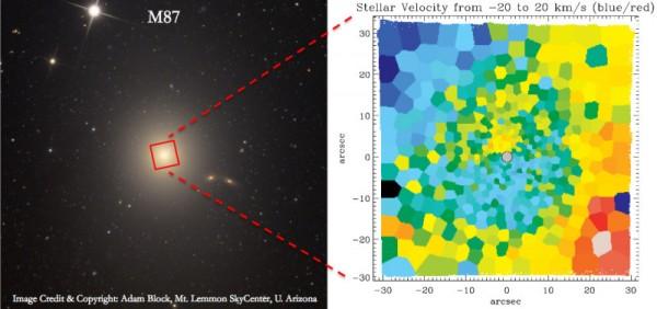 L'occhio accuratissimo di MUSE riesce a capire che, sebbene ognuna vada per i fatti propri, tutte le stelle seguono una rotazione complessiva della struttura di M87. La parte destra mostra in rosso le parti che si allontanano e in blu quelle che si avvicinano, come al solito… ovviamente.  Fonte:  Adam Block, Mt. Lemmon SkyCenter, University of Arizona
