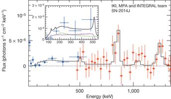 Le due linee gamma inviateci dal cobalto 56 (847 e 1238 KeV) nello spettro della SN2014J, ottenute tra i 50 e i 100 giorni dopo l'esplosione. Fonte: Churazov et al., Nature.