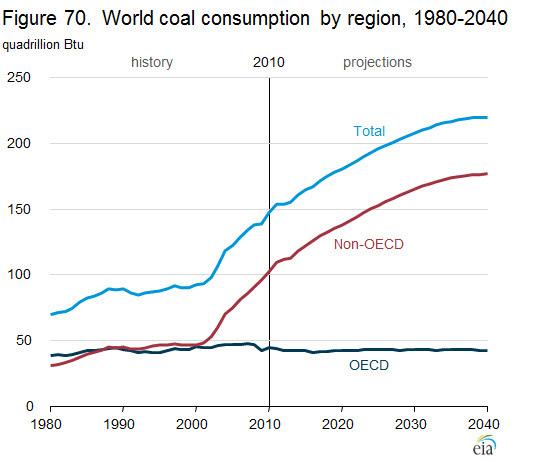 La crescita di CO2 prevista per il prossimo futuro. I paesi OECD sono quelli mostrati nella figura successiva.