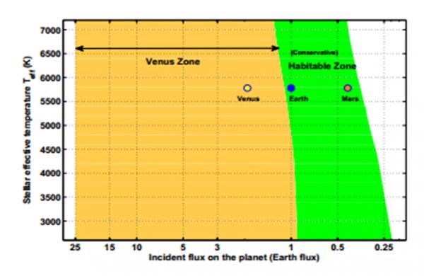 Nel diagramma flusso stellare incidente verso temperatura effettiva della stella, si identificano le zone venusiana e abitabile. Fonte: S. R. Kane et al., Aph. J. Lett.