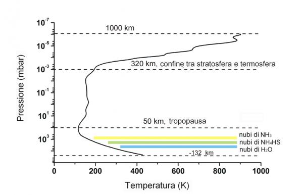 Figura 1. Fonte: Seiff, Alvin; Kirk, Don B.; Knight, Tony C.D. et.al.