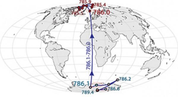 Il Polo Nord, ossia -meglio- la direzione del nord magnetico è cambiata varie volte nella storia della Terra. Nella mappa si vede l'ultima inversione, quando il polo nord si trovava ancora a sud e dopo un po' di agitazione si è diretto decisamente verso il nord. Ciò è capitato circa 786 000 anni fa. L'inizio della danza, però, si riferisce a 789 000 anni fa, quando il polo nord si divertiva a percorrere in lungo e in largo il continente antartico. Fonte: University of California - Berkeley