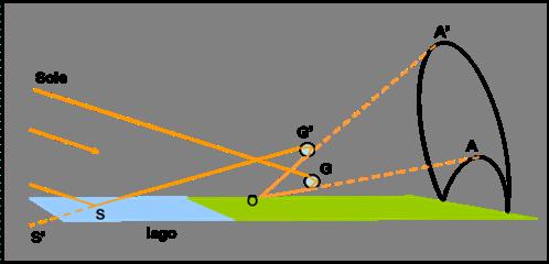 Figura 34