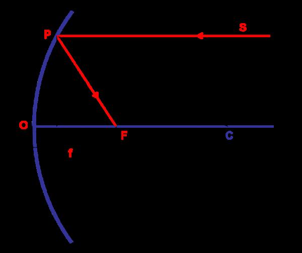 Figura 72