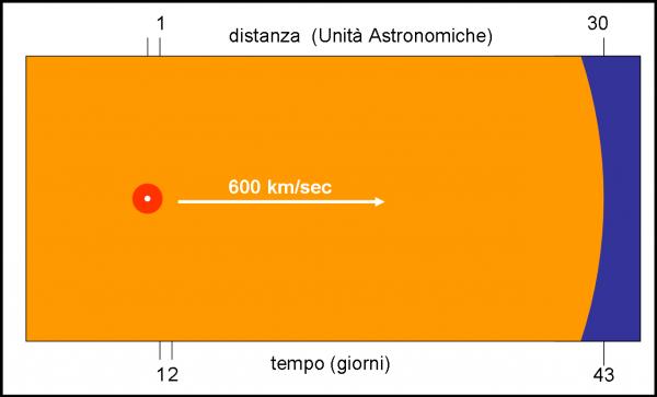 Figura 3. Il primo giorno di osservazione la nube di idrogeno espulsa dalla nana bianca era contenuta nell'orbita terrestre (raggio di 150  milioni di chilometri). Dopo 43 giorni aveva quasi raggiunto l'orbita di Nettuno (circa 4 miliardi e mezzo di chilometri). Ha viaggiato a circa 600 km/sec… niente male!