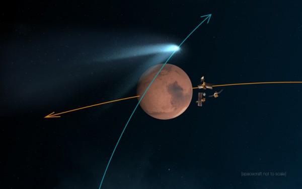 Uno schema dell'incontro tra la Siding Spring e Marte del 19 ottobre 2014. I satelliti orbitanti cercheranno di stare ben nascosti nel momento più critico. Si vede molto bene come la coda investirà in pieno il pianeta rosso. Fonte : NASA/JPL-Caltech