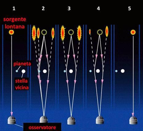 Fig. 2. Le varie fasi che portano alla scoperta del pianeta. In (1) la sorgente lontana non subisce effetto lente da parte della stella vicina. In (2) la sorgente aumenta la sua luminosità per effetto lente, ma a questa si aggiunge il contributo (misurabile) del pianeta. In (3) e (4) l'effetto lente è dovuto solo alla stella vicina. In (5) l'effetto lente finisce