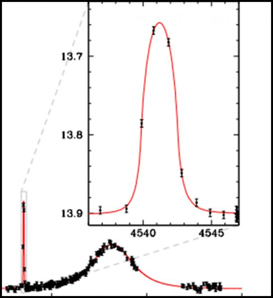 Le osservazioni del 2008, in cui si sono rilevati il pianeta a sinistra e la sua stella a destra. Fonte: Radoslaw Poleski et al., The Astrophysical Journal, 2014; 795