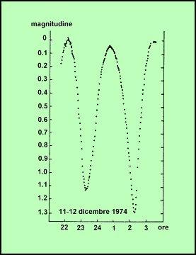 La curva di luce fotometrica dell'asteroide Eros, ottenuta dallo scrivente all'Osservatorio Astronomico di Torino. I massimi e i minimi di luce corrispondono ad aree maggiori e minori mostrate all'osservatore durante la rotazione dell'asteroide attorno al proprio asse.