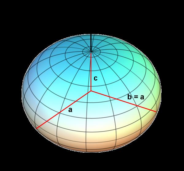 """Se il momento angolare aggiunto non è molto grande, l'asteroide """"liquido"""" assume la forma di un ellissoide a due assi (a=b>c). In questa situazione la curva di luce non mostra un'ampiezza rilevante, in quanto l'area apparente vista dall'osservatore (all'equatore dell'asteroide) è sempre πac"""