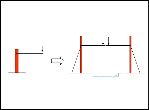 Uno schema semplificato al massimo di una cantilever; una sbarra saldamente ancorata da una parte è libera dall'altra. L'applicazione a strutture come i ponti sospesi è immediata e molto usata.