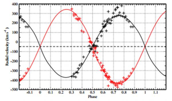 Figura 5. Fonte: J. Lorenzo et al., A&A.