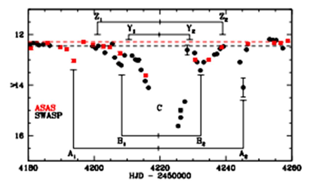 Figura 1. Fonte: E. E. Mamajek et al., ApJ 2012.