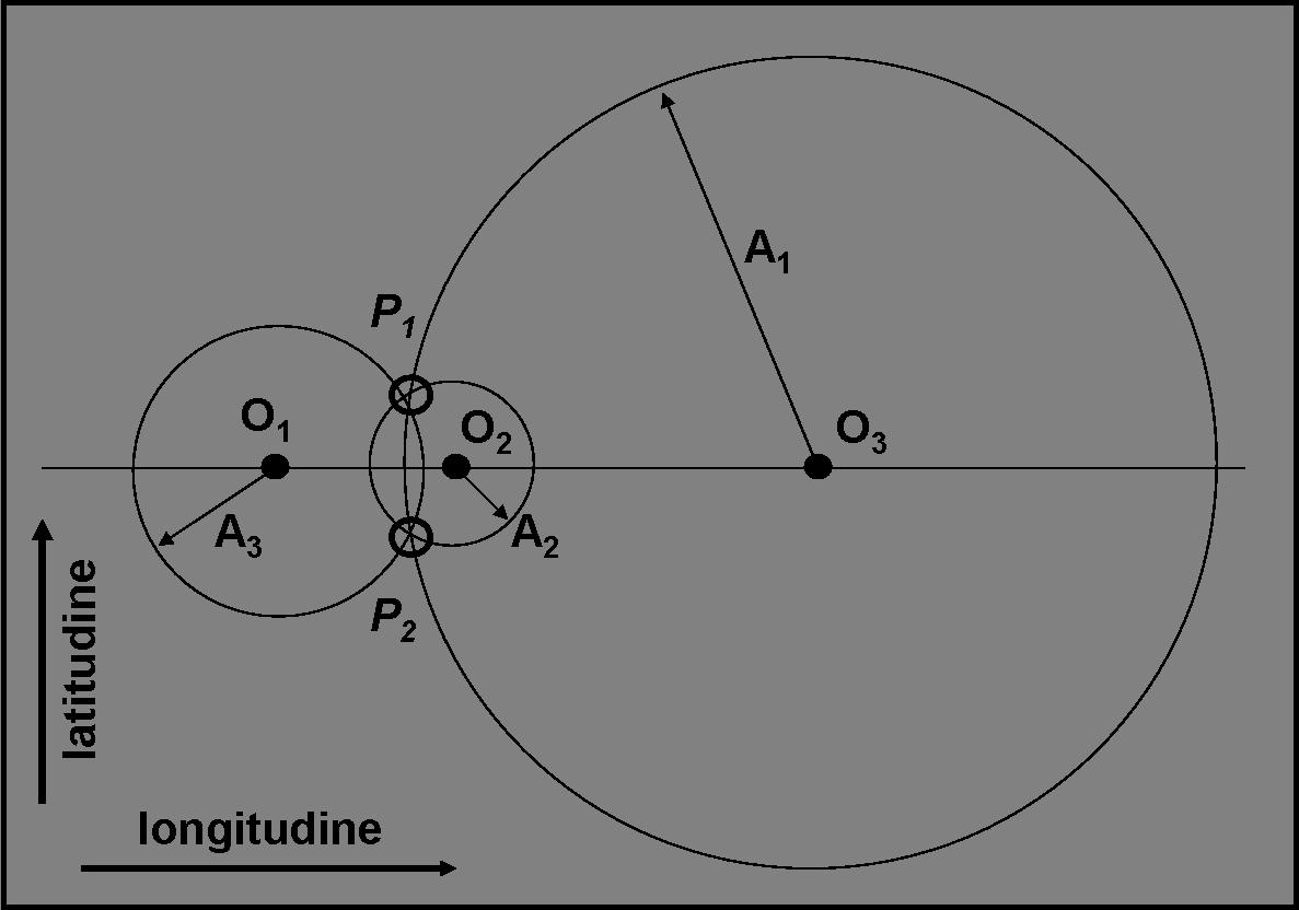 Figura 10. Se l'orbita non è inclinata ed è circolare, l'ambiguità tra i due poli non non può essere risolta.