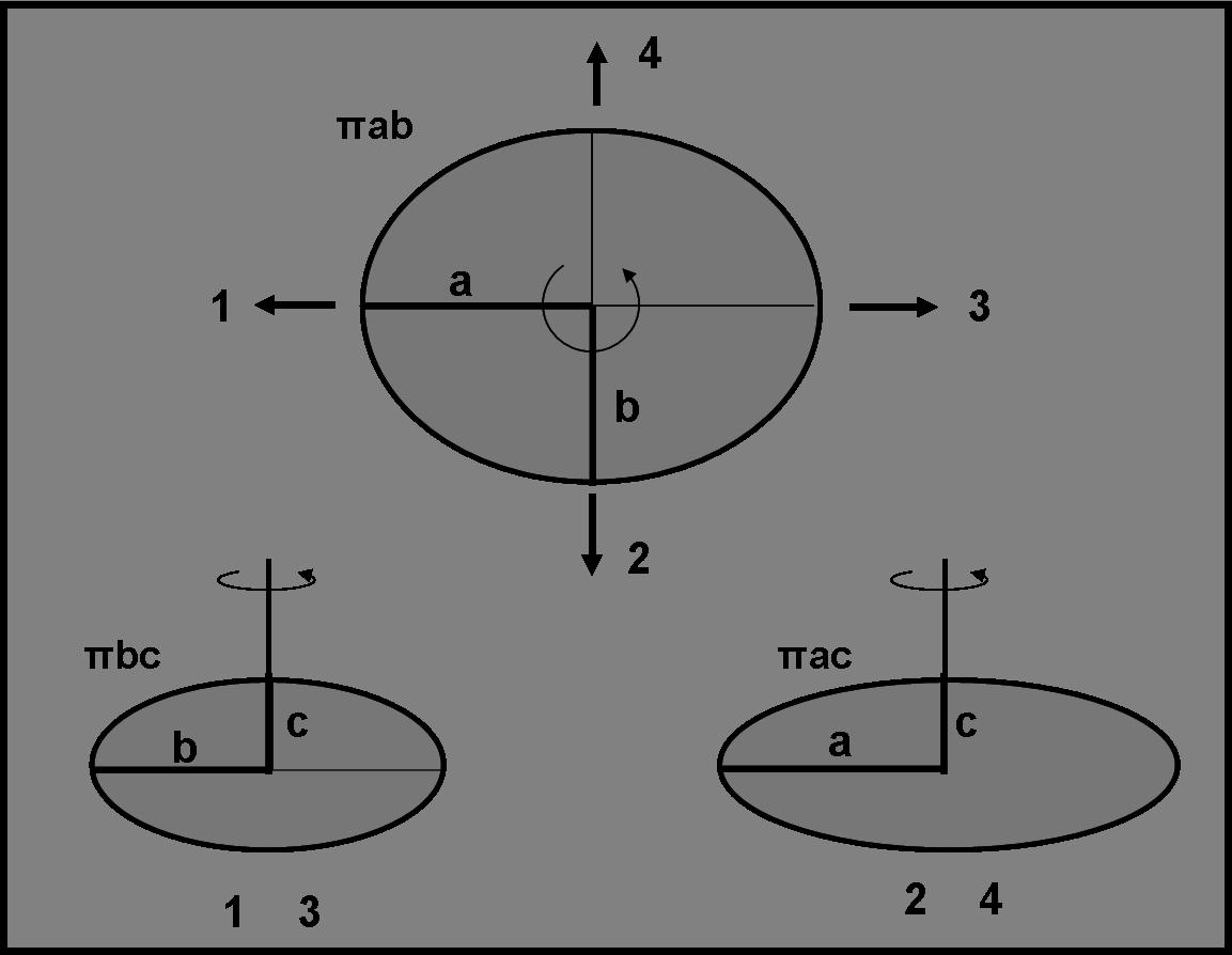 Figura 3. In alto un ellissoide a tre assi visto dalla direzione dell'asse polare. Durante la sua rotazione l'area rimane costante. Se, invece, viene visto dalle posizioni 1, 2, 3, 4 l'area cambia continuamente e passa da un minimo a un massimo. Come conseguenza, durante un intero periodo di rotazione d'identificano due massimi e due minimi di luce.