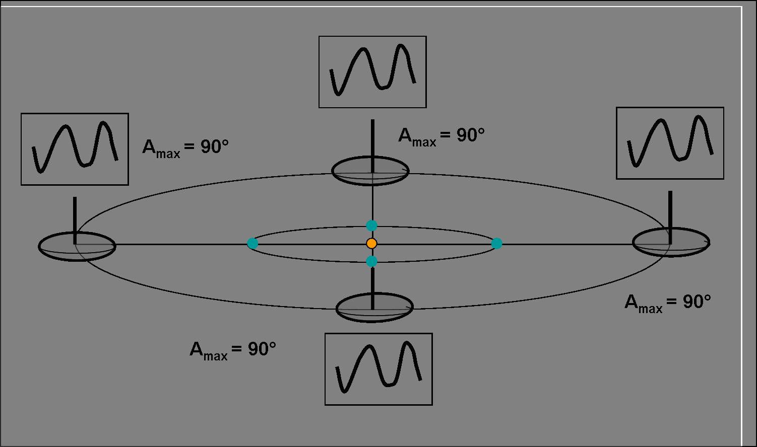 Figura 4. Asteroide e Terra rivolvono su orbite complanari e l'asse di rotazione è perpendicolare al piano orbitale.