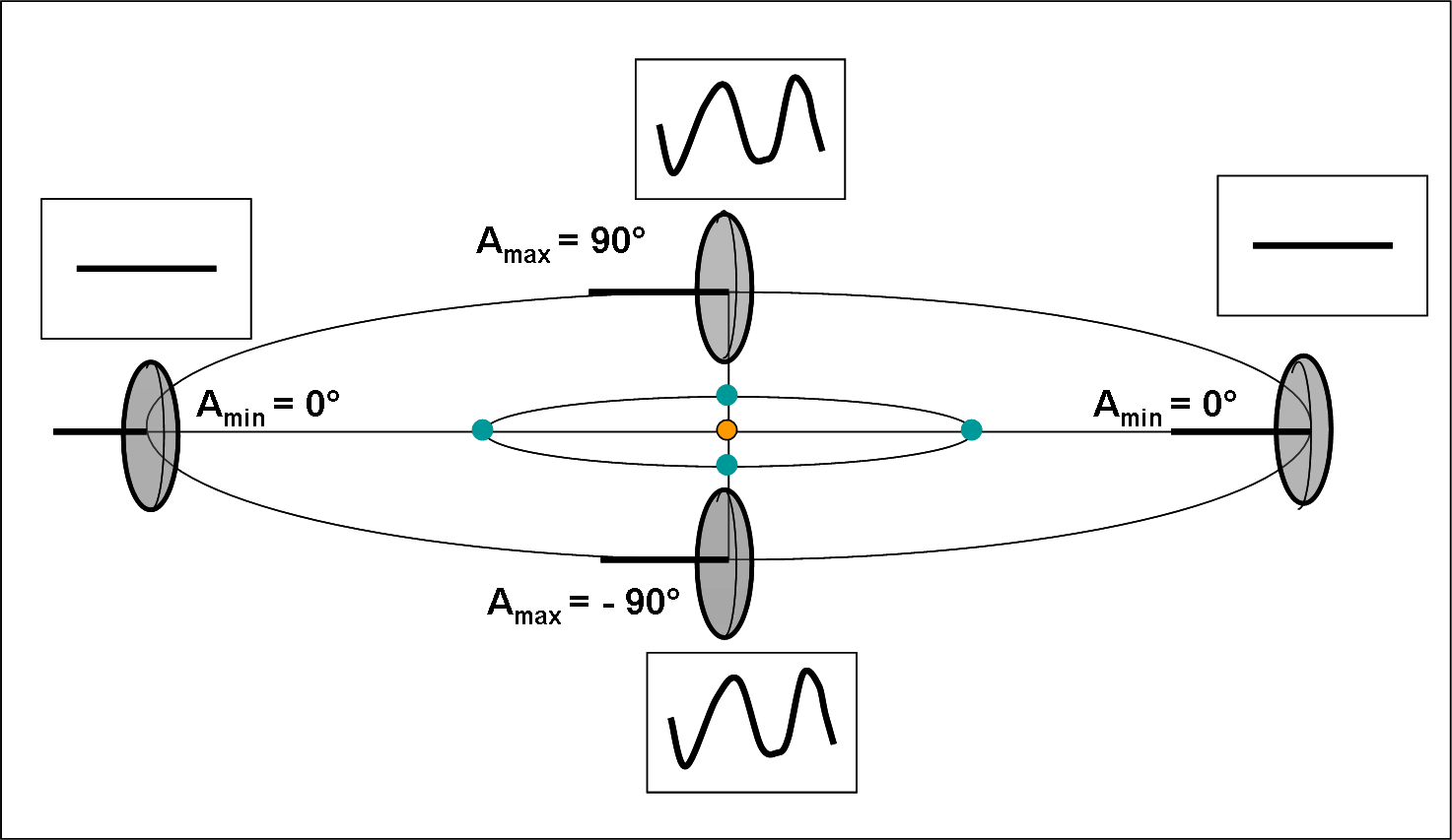 Figura 5. Come la Figura 4, ma l'asse di rotazione giace sul piano orbitale.