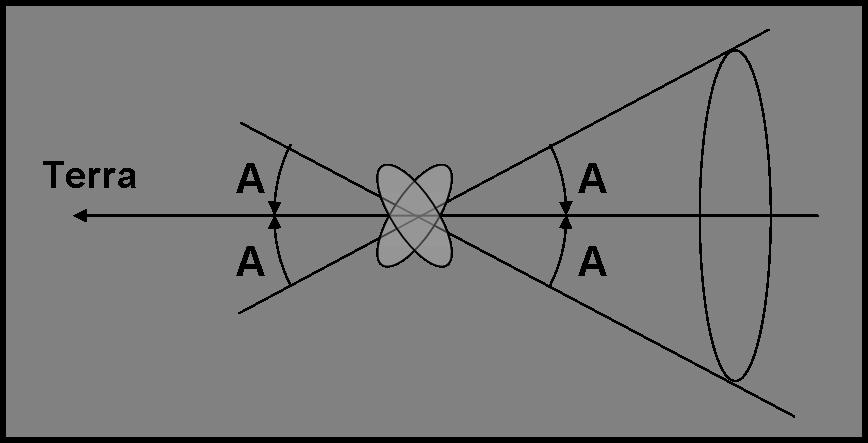Figura 9. Si vedrebbe la stessa superficie apparente per qualsiasi posizione dell'asse lungo il cono con centro nella posizione dell'asteroide e ampiezza uguale all'angolo di aspetto.