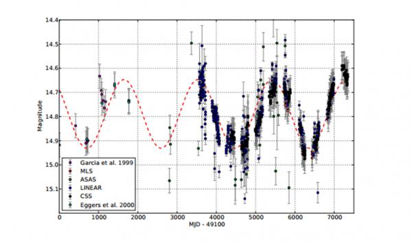 La curva di luce del quasar PG 1302-102 su un periodo di circa 20 anni, relativa ai dati di due telescopi CRTS (CSS e MLS) e a quelli storici LINEAR e ASAS. Fonte: M. Graham et al. 2015.