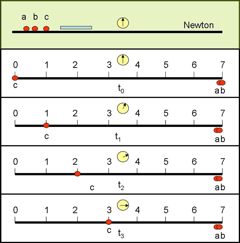 sincronizzazione orologi