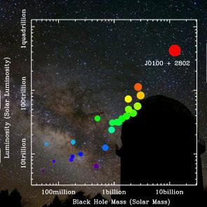 Il nuovo quasar contiene il buco nero galattico più massiccio e ha la luminosità più altra mai osservata. Fonte:Zhaoyu Li/Shanghai Observatory)