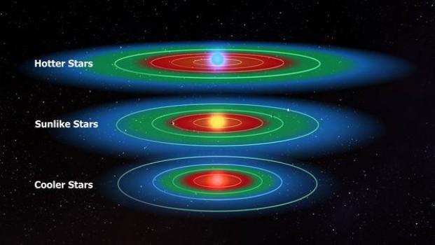 Dimmi che stella sei e ti dirò dove puoi abitare. Le zone abitabili (verdi) per tre tipi di stelle. Fonte: NASA, Kepler