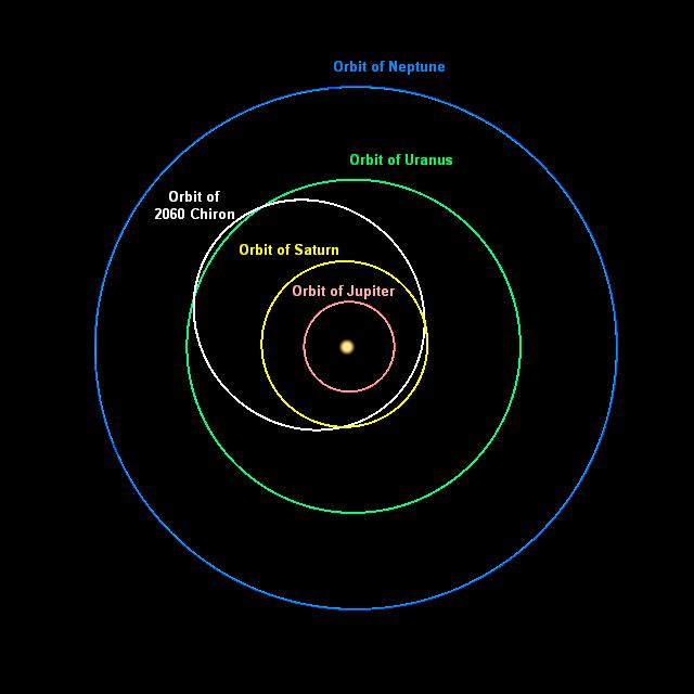 L'orbita di Chirone