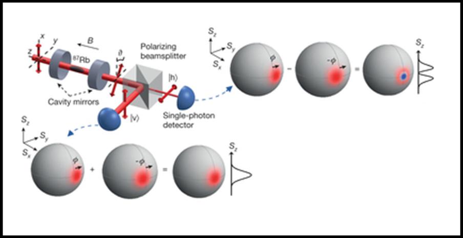 La strumentazione e l'esperimento. Nella parte alta il fotone polarizzato a 90° dà origine a una distribuzione bimodale dello spin degli atomi, in basso a una  gaussiana. Fonte: McConnell et al. Nature, 2015.