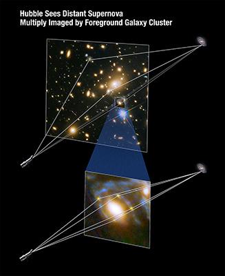 La luce della supernova si dirige  in tutte le direzioni e se incontra una galassia dell'ammasso può subire l'effetto lente che la piega indirizzandola verso di noi. In un ammasso, di lenti ce ne sono tante e ognuna di loro potrebbe inviarci in tempi diversi (a causa della differenza di percorso) l'immagine dell'esplosione, avvenuta, in realtà, in un solo preciso istante.   La QED sarebbe capace di descrivere ogni singolo trgitto con tanto di probabilità e cose del genere... NASA, ESA, and A. Feild (STScI)