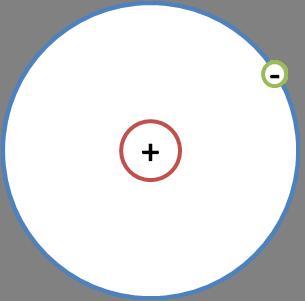 Figura 1 L'atomo di idrogeno costituito da un protone, carico positivamente, nel nucleo e l'unico elettrone, carico negativamente, che orbita intorno.