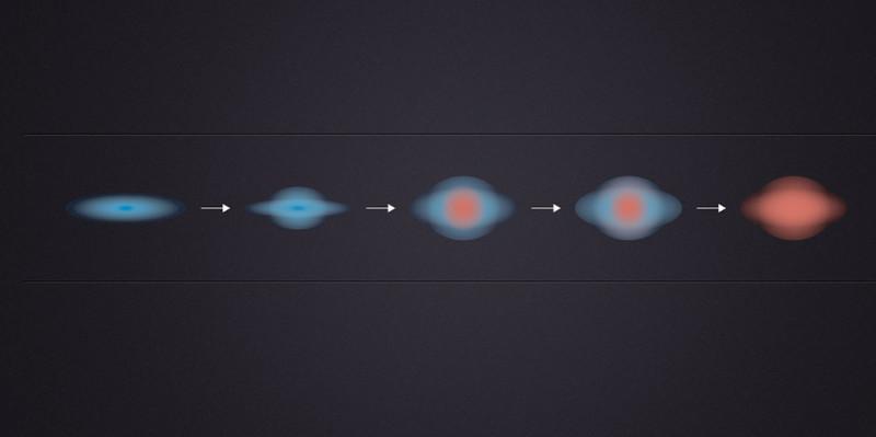 """IL VLT dell'ESO, e il solito Hubble, hanno rilevato che tre miliardi di anni dopo il Big Bang le galassie più """"grasse"""" del Cosmo avevano già cessato la formazione stellare nel loro densissimo nucleo centrale. Lo spegnimento è poi proseguito verso l'esterno. Il diagramma mostra questo processo  a partire da sinistra e andando verso destra. All'inizio la galassia appare azzurra dato che è ricchissima di stelle giovani. Poi, le nuove nascite avvengono solo nella periferia e il """"cuore"""" diventa rosso, a causa di stelle ormai morenti. L'ultima immagine a destra mostra una galassia ellittica completamente incapace di formare stelle. Fonte: ESO."""