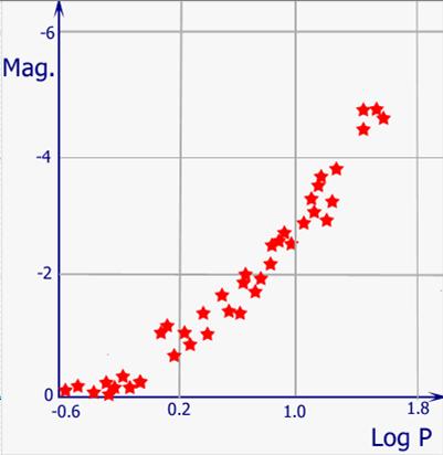 Figura 2. La netta relazione magnitudine-periodo rilevata nelle Cefeidi delle Nubi di Magellano.