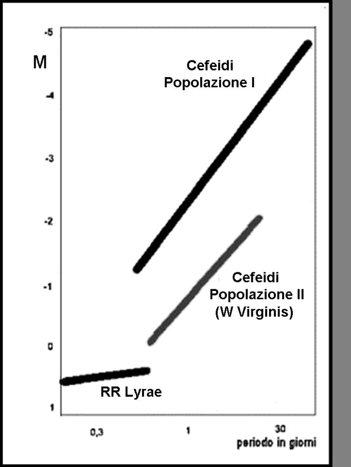 """Figura 3. I tre tipi di cefeidi scoperti. In alto a destra le """"classiche"""", ossia quelle che aveva osservato la Lewitt. In basso a sinistra le """"variabili d'ammasso"""" (RR Lyrae), studiate da Shapley. In basso a destra le Cefeidi di popolazione II che si legano alle RR Lyrae e che furono identificate a seguito del lavoro di Baade"""
