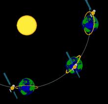 Il piano dell'orbita di un satellite eliosincrono mantiene sempre lo stesso angolo rispetto al sole