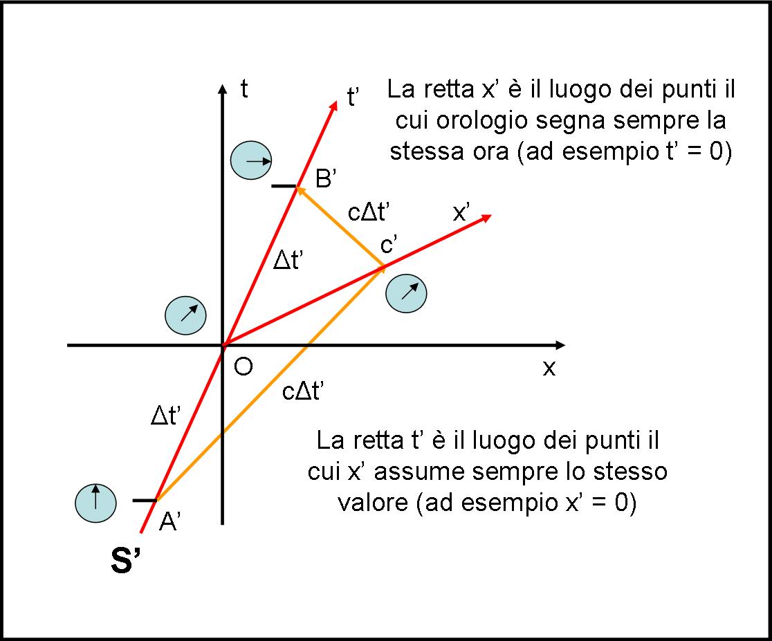 Figura 45
