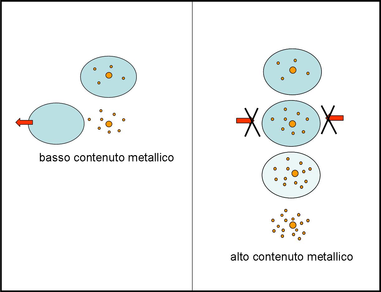 Un rozzo schema dei due possibili processi che potrebbero causare la morte di una galassia. Nel primo caso (sinistra), la formazione stellare è bloccata per l'espulsione del gas. La metallicità rimane quella dell'ultima generazione di stelle prima dell'espulsione. Nel secondo caso (destra), non entra nuovo materiale, ma con quello che c'è si riesce a creare nuove stelle che aumentano la metallicità della galassia. Le osservazioni confermano il secondo scenario. Nel grafico ho indicato l'invecchiamento con un numero maggiore di stelle, ma, in realtà, il numero potrebbe rimanere equivalente, dato che tante ne sono morte e tante ne sono nate…