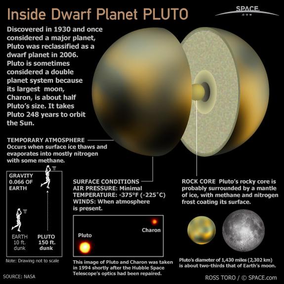 Un quadro riassuntivo di Plutone, confezionato dalla NASA