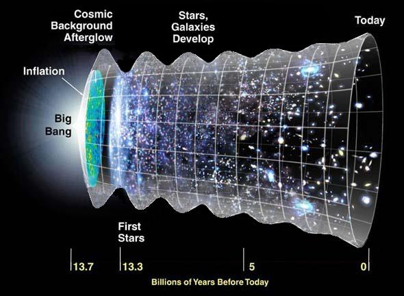 L'Universo oscillante. Fonte: H. I. Ringermacher e L. R. Mead, 2015