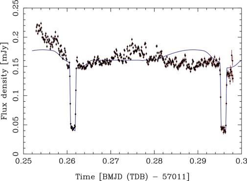 La curva di luce della variabile cataclismica Gaia 14aae mostra I due minimi profondi dovuti all'eclissi della nana bianca e del suo disco d'accrescimento. Fonte: Campbell et al., MNRAS.