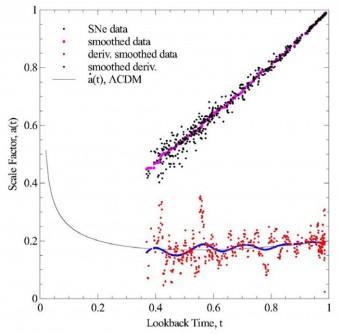 L'andamento del fattore scala a(t) in funzione del tempo per le supernove distanti. In basso sono mostrate le derivate del fattore scala e il best-fit (linea blu) che evidenzia le oscillazioni. Fonte: H. I. Ringermacher e L. R. Mead, 2015